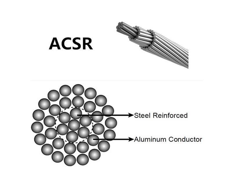 ACSR Conductor code names